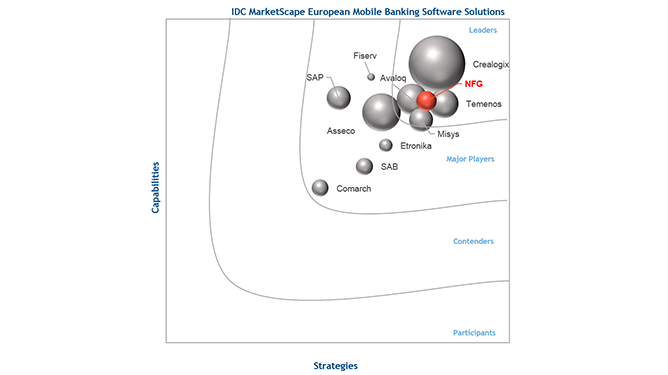 NFG-IDC-MarketScape2017-Leader-for-iBanking-Solution